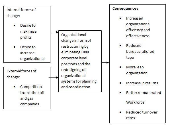 Change management essays
