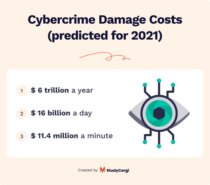 According to the statistics, total losses due to cybercrime will make up $6 trillion by the end of 2021.