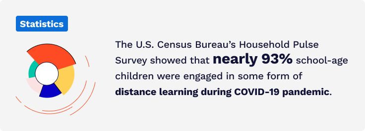 93% of children in the US are reported to try some form of online learning during the COVID-19 pandemic.